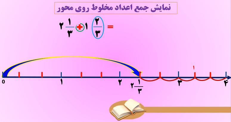 صفحه28 ریاضی پنجم