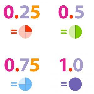 درسنامه اعداد اعشاری ریاضی ششم