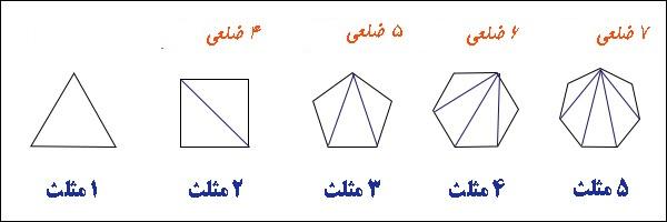 درسنامه فصل 4 ریاضی پنجم تقارن و چند ضلعی ها