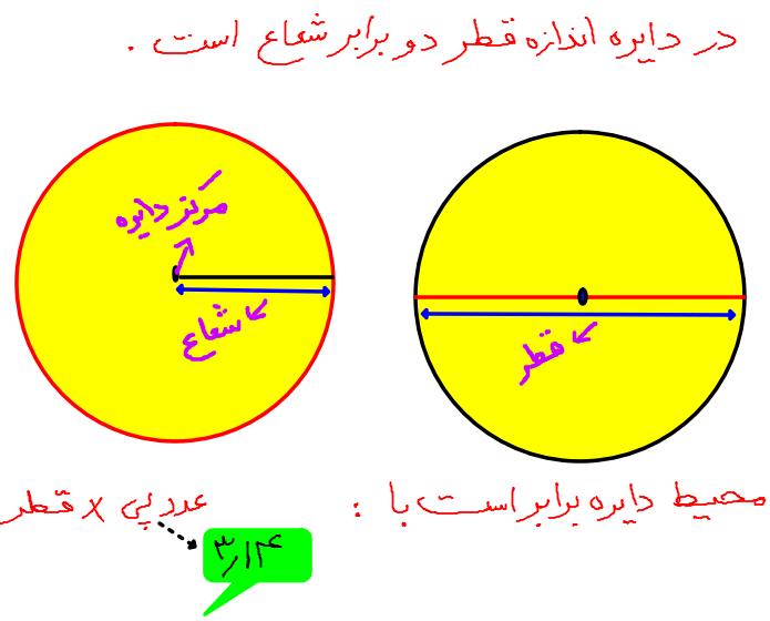 آموزش محیط دایره به روش ساده و مفهومی ریاضی پایه پنجم